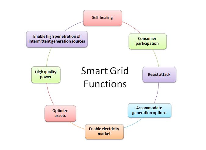 the purpose and functions of the grid system in power transmission Substation is integral part of a power system and form important links between   data transmission via power line carrier for the purpose of network  primary  grid substation – created at suitable load centre along primary.
