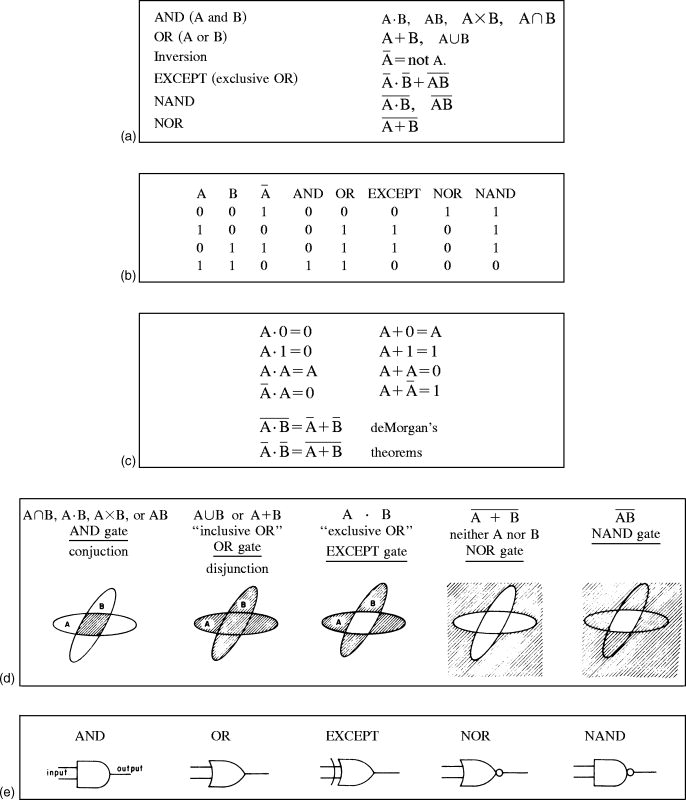 Dictionaryfig b 5 seg wiki a symbolic representations b truth table showing rules no and yes represented by 0 and 1 respectively c laws of boolean algebra d venn diagram ccuart Images