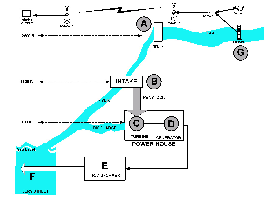 Hydroelectric Power Chart Generation Electrical Hydel Plant Diagram Download