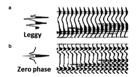Figure 1:Comparison between minimum (leggy) (a) and zero phase (b). side lobes are minimized, and the main amplitudes are more emphasized in (b). Also, multiple close reflections are easier to distinguish in zero phase data. Courtesy to Sheriff (1973) [1].