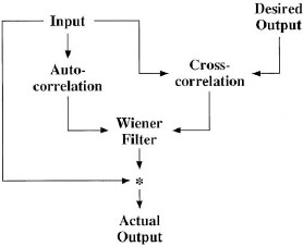 Wavelet processing by shaping filters - SEG Wiki