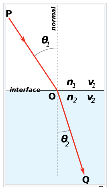 File:Surface refraction.png