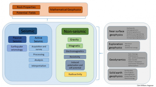 Work in progress structure for the geophysics Knowledge Tree