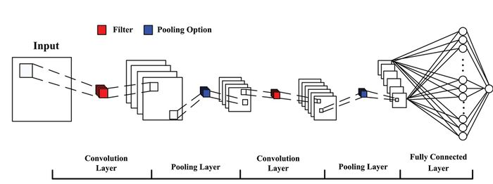 Figure 7: CNN architecture. [3]