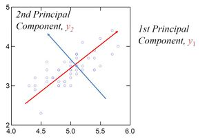 Figure 3: Representation of Principal components (eigenvectors) in a set of data.[7]