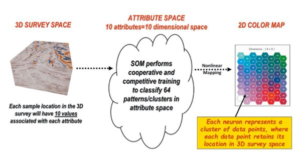 Figure 5: How SOM works (10 seismic attributes). [9]