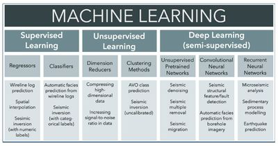 Figure 2. Machine learning categorized in terms of familiar geophysics problems.[3]