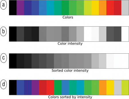 How to evaluate and compare color maps - SEG Wiki