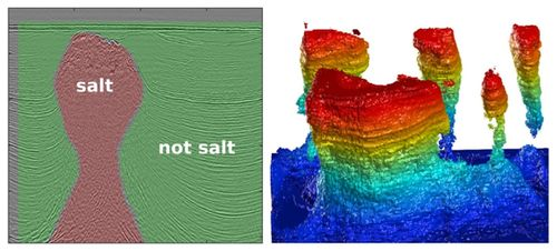 Figure 8: One slice of a 3d seismic volume with two class labels: salt (red) and not salt (green). this is the training data. on the right: extracted 3d salt body in the same dataset, colored by elevation.[13]